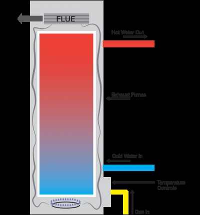 Who Else Wants to Learn About Gas Hot Water? To keep up a preset water temperature, the water heater must cycle on periodically, even if there is no demand for hot water. To the contrary, gas water heaters are somewhat more dangerous as a result of direct gas line, and require an expert to install. […]